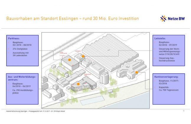Das geplante Bauvorhaben von Netze BW am Standort Esslingen. Bild: Dr. C. Müller/Netze BW