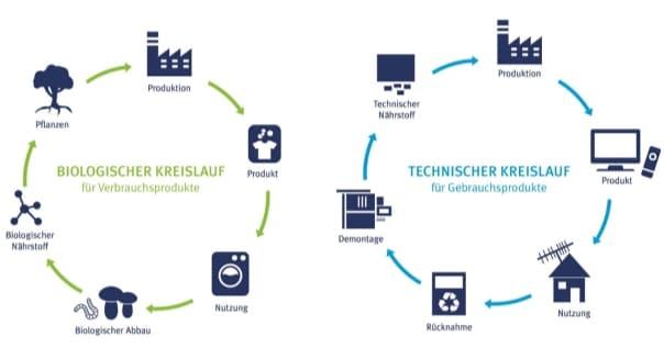 Cradle-to-Cradle, Kreislaufwirtschaft, Drees & Sommer, EPEA, Braungart