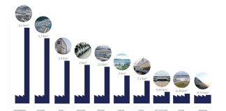 Große Produktionsstandorte der Industrie im Ranking. Bild: www.maschinensucher.de