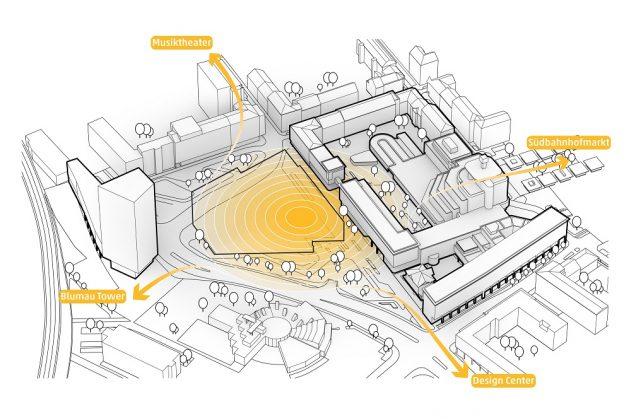 Die Verortung des Gebäudes in seinem städtischen Umfeld. Bild: HENN