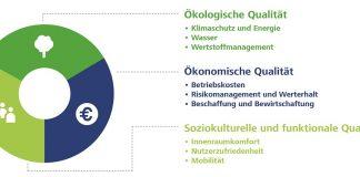 Das Zertifizierungssystem der DGNB schließt ökologische, soziokulturelle sowie ökonomische Themen mit ein. Bild: DGNB