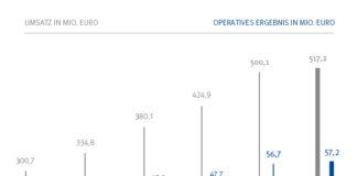Drees & Sommer konnte leichte Umsatz- und Ergebnissteigerungen zum Vorjahr 2019 verzeichnen. Bild: Drees & Sommer SE